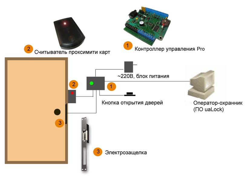Схема контроль доступа
